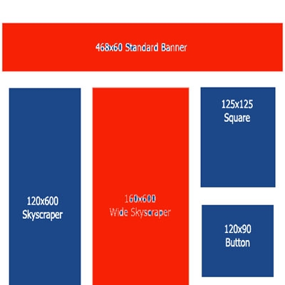 Стандартни размери банери в интернет